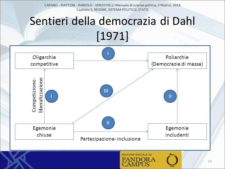 Sentieri della democrazia di Dahl [1971]